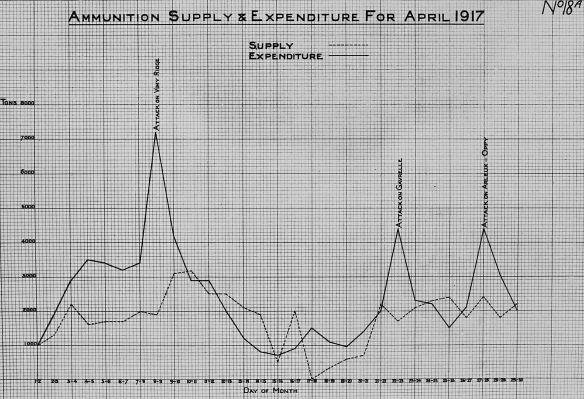 Graphique quadrillé noir et blanc montrant l'approvisionnement et la consommation en munitions de la Première armée pendant le mois d'avril 1917. La ligne représentant l'approvisionnement est plus élevée et en dents de scie; la ligne représentant l'approvisionnement est plus basse et stable. Sur le tracé indiquant la consommation en munitions, on a noté les principales attaques d'avril; un pic particulièrement prononcé illustre l'assaut de la crête de Vimy, les 8 et 9 avril.