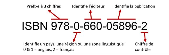 L'ISBN 978-0-660-05896-2 a 5 éléments : 978 est le préfixe qui identifie le numéro comme étant un ISBN; 0 identifie le pays, la région ou la zone linguistique; 660 identifie l'éditeur; 05896 identifie la publication; 2 est le chiffre de contrôle.