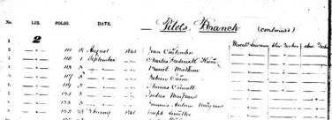 Tableau en noir et blanc fournissant des numéros de ligne, des numéros de volume, des numéros de page, des dates et des noms.